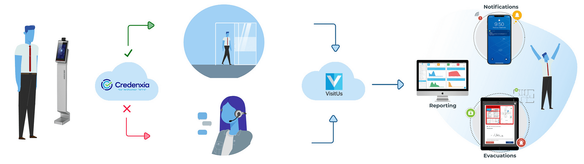 credentials and id verification system