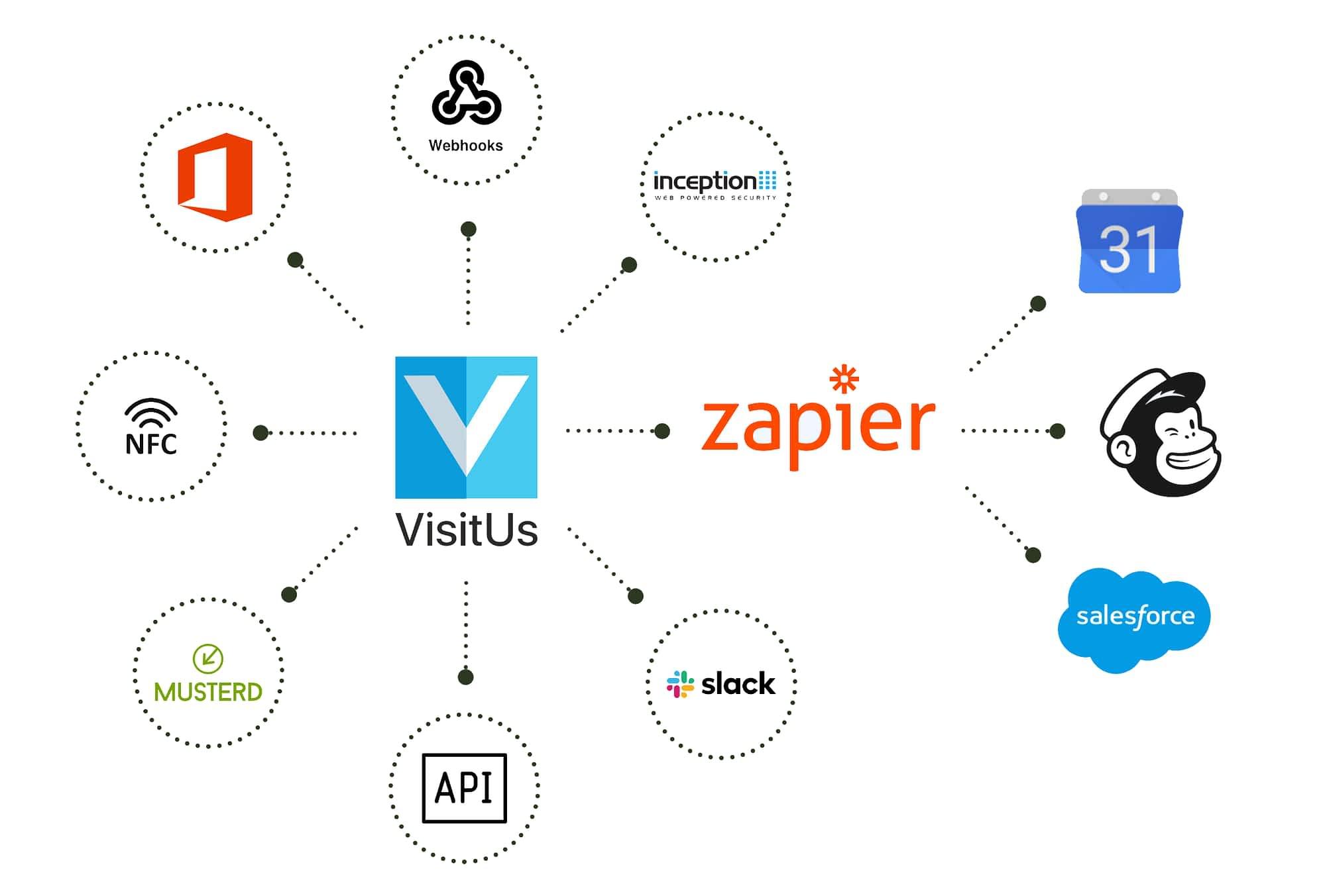 integrations diagram